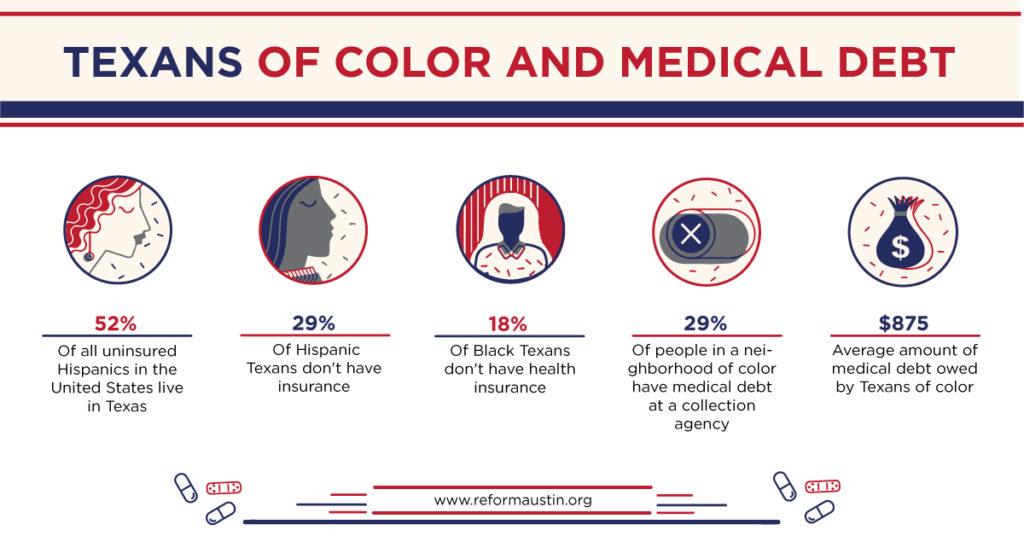 Medical Debt, communities of color, Texas, healthcare
