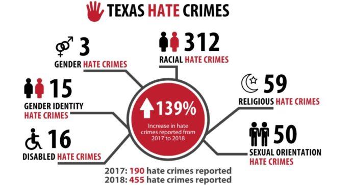 Texas hate crimes