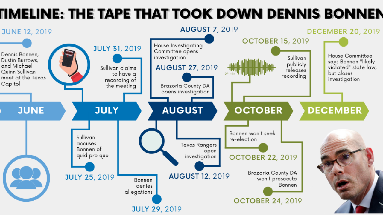 Timeline The Tape That Took Down Dennis Bonnen Reform Austin