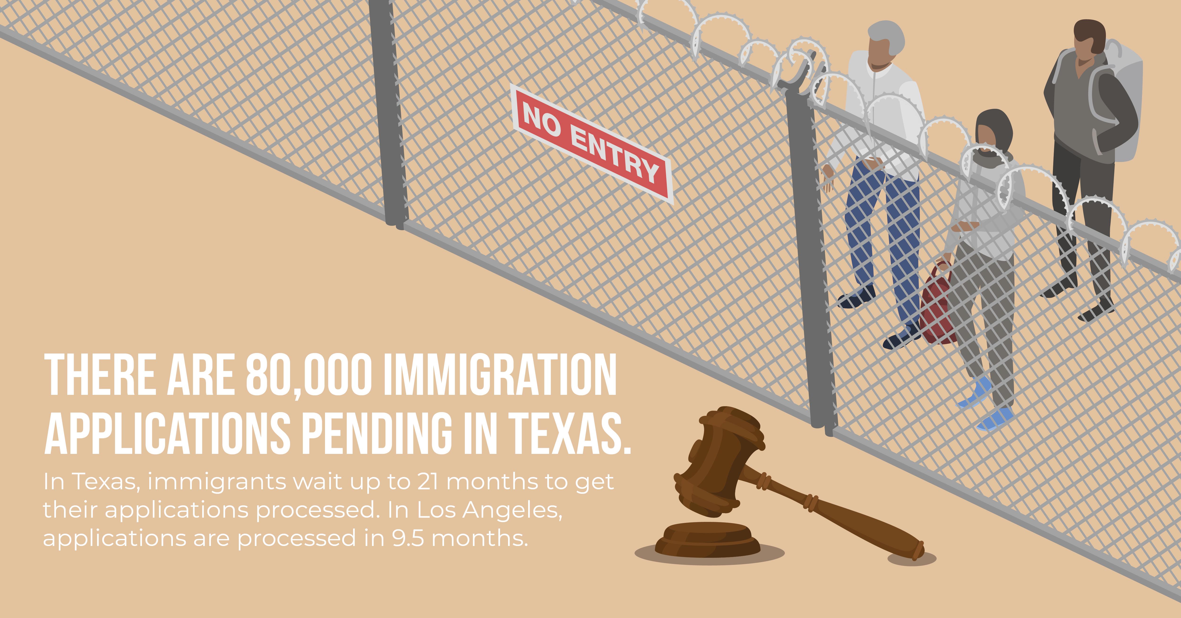 Immigration backlog